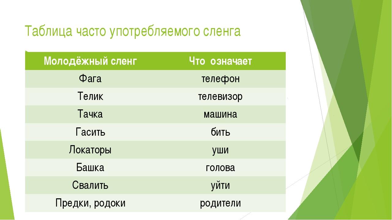 Таблица часто употребляемого сленга Молодёжный сленг Что означает Фага телефо...