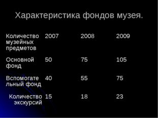 Характеристика фондов музея. Количество музейных предметов 2007 2008 2009 Осн