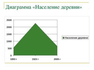 Диаграмма «Население деревни»