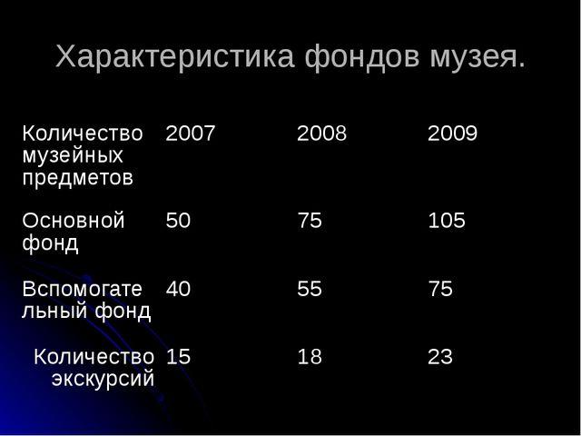Характеристика фондов музея. Количество музейных предметов 2007 2008 2009 Осн...