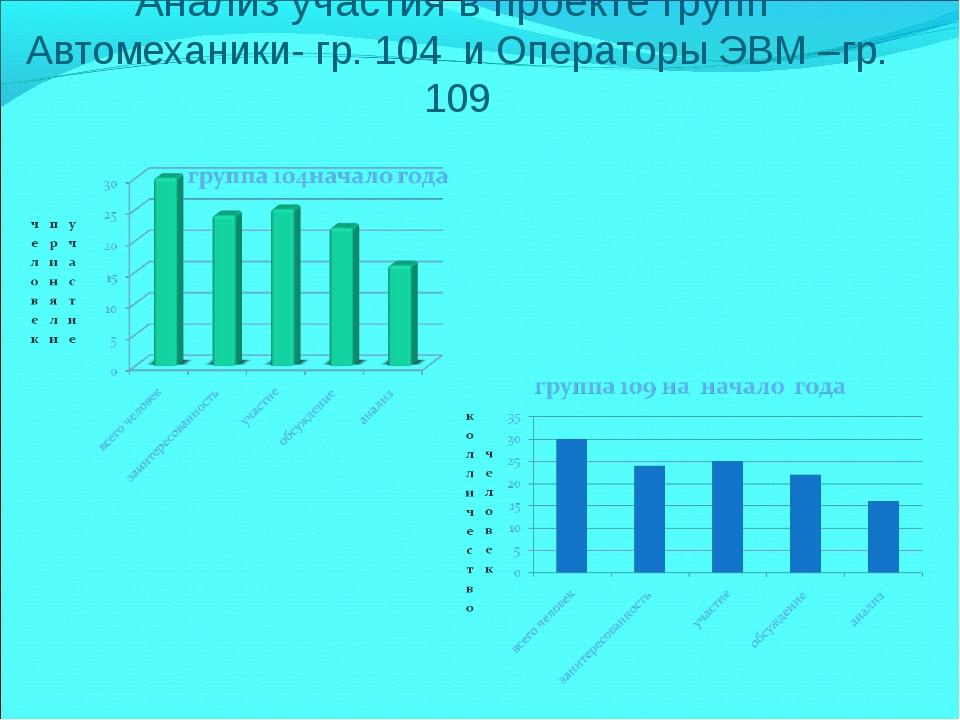 Анализ участия в проекте групп Автомеханики- гр. 104 и Операторы ЭВМ –гр. 109