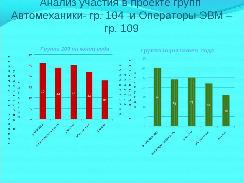 Анализ участия в проекте групп Автомеханики- гр. 104 и Операторы ЭВМ –гр. 109...