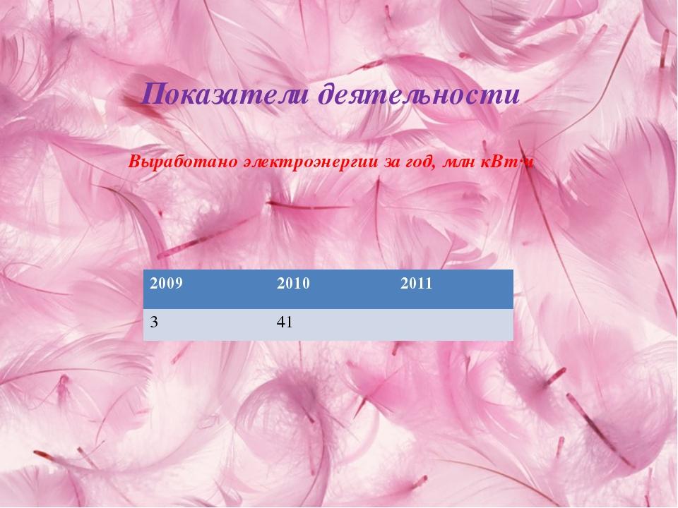 Показатели деятельности Выработано электроэнергии за год, млн кВт·ч 2009 2010...