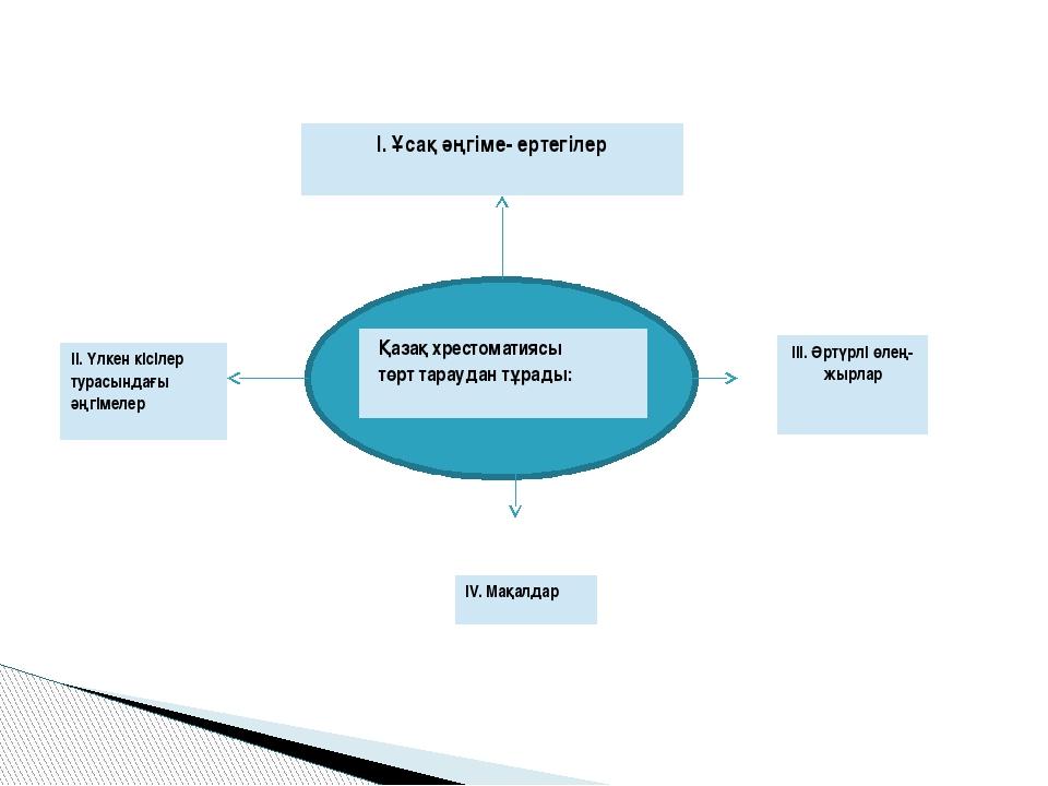 Қазақхрестоматиясы төрт тараудан тұрады: I. Ұсақ әңгіме-ертегілер II. Үлкен...