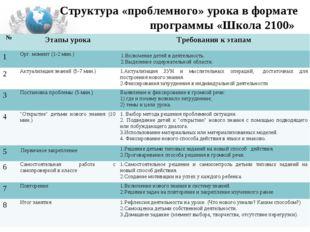 Структура «проблемного» урока в формате программы «Школа 2100» №Этапы урока