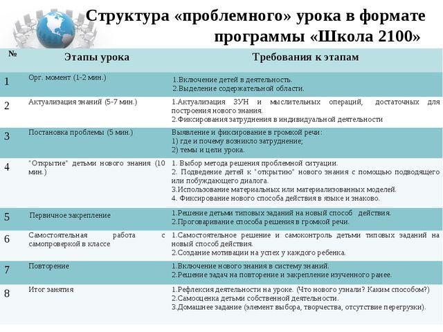 Структура «проблемного» урока в формате программы «Школа 2100» №Этапы урока...