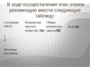 В ходе осуществления этих этапов рекомендую ввести следующую таблицу: Состоя