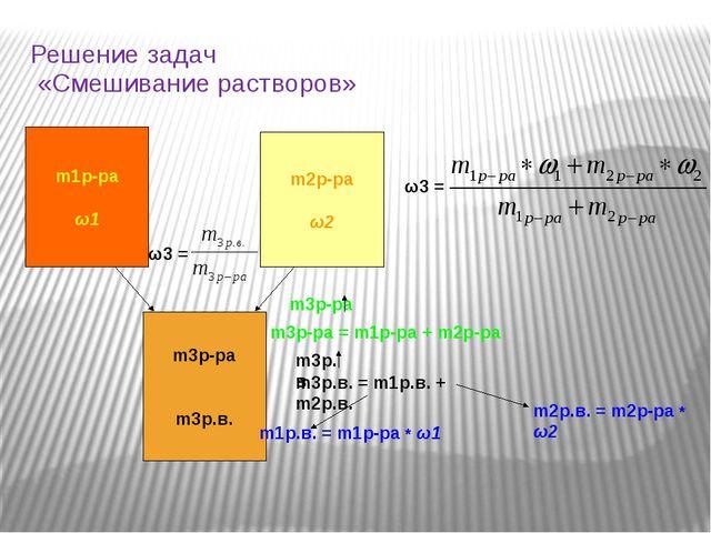 Решение задач «Смешивание растворов» m2р-ра ω2 m1р-ра ω1 m3р-ра m3р.в. ω3 = m...