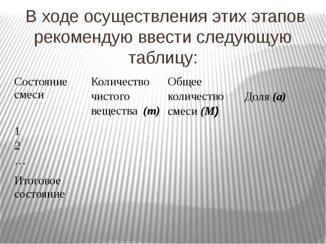 В ходе осуществления этих этапов рекомендую ввести следующую таблицу: Состоя...