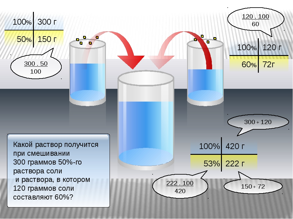 100% 300 г 50% 100% 120 г 60% 150 г 72г 100% 420 г 53% 222 г 120 . 100 60 30...