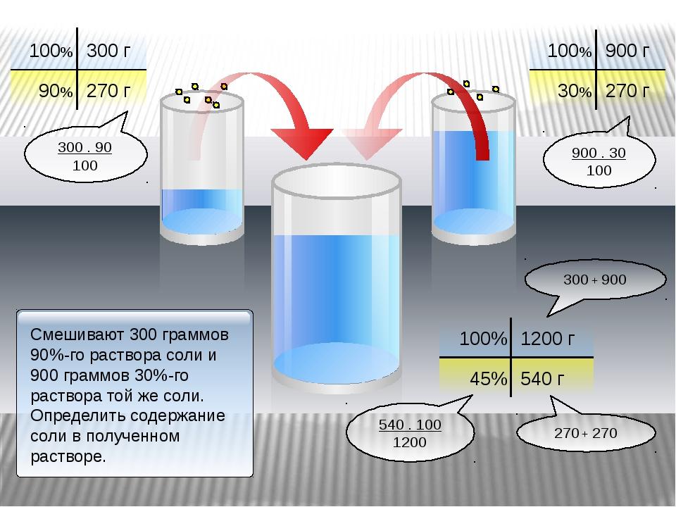 100% 300 г 90% 100% 900 г 30% 270 г 270 г 100% 1200 г 45% 540 г 900 . 30 100...