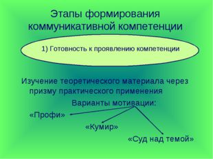 Этапы формирования коммуникативной компетенции Изучение теоретического матери