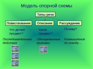 Модель опорной схемы Типы речи Повествование Описание Рассуждение Что делает