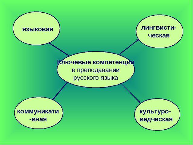 Ключевые компетенции в преподавании русского языка языковая коммуникати-вная...