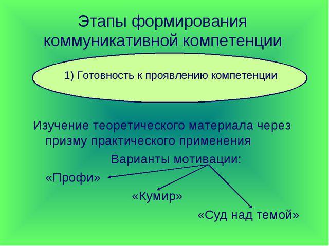 Этапы формирования коммуникативной компетенции Изучение теоретического матери...
