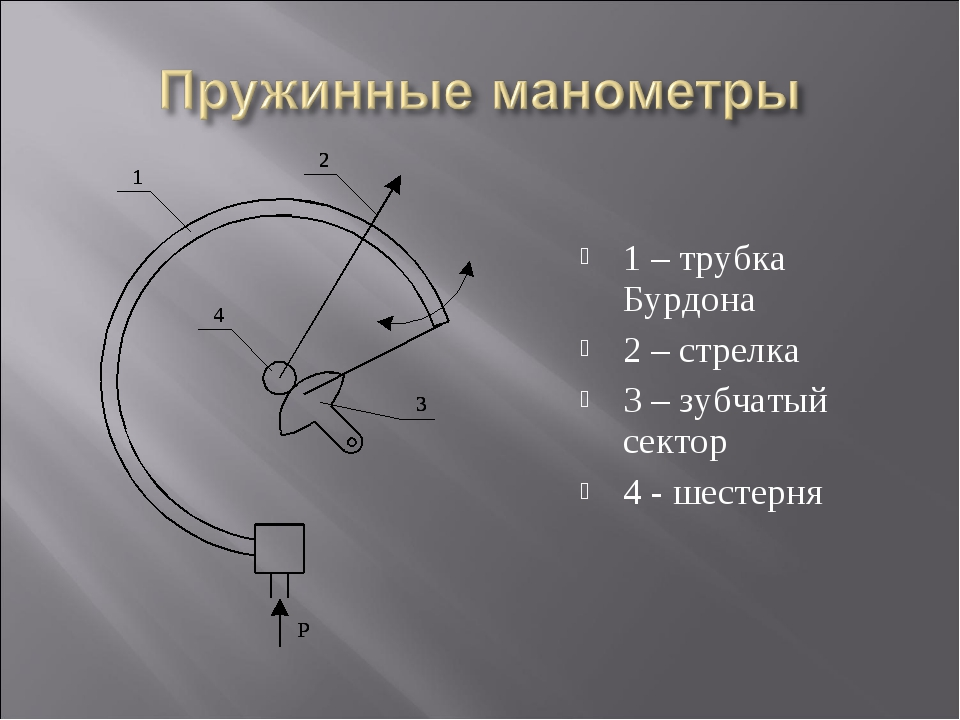 1 – трубка Бурдона 2 – стрелка 3 – зубчатый сектор 4 - шестерня