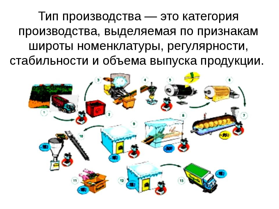 Тип производства — это категория производства, выделяемая по признакам широты...