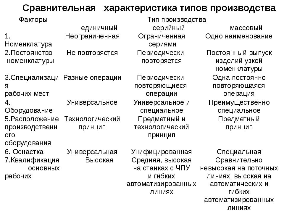 Сравнительная характеристика типов производства Факторы Тип производства един...