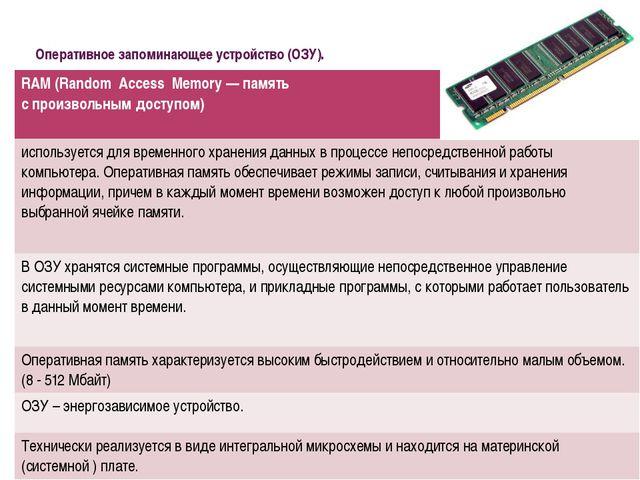 Оперативное запоминающее устройство (ОЗУ). RАМ (RandomAccessMemory— память...