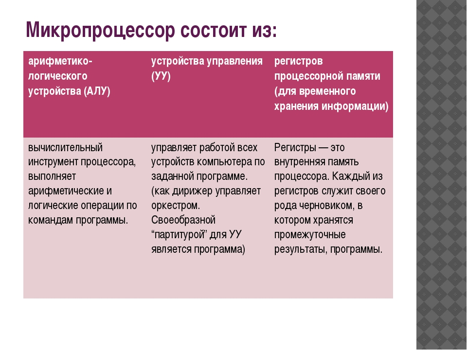 Микропроцессор состоит из: арифметико-логического устройства (АЛУ) устройства...