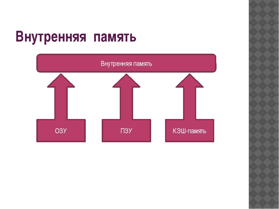 Внутренняя память Внутренняя память ОЗУ ПЗУ КЭШ-память