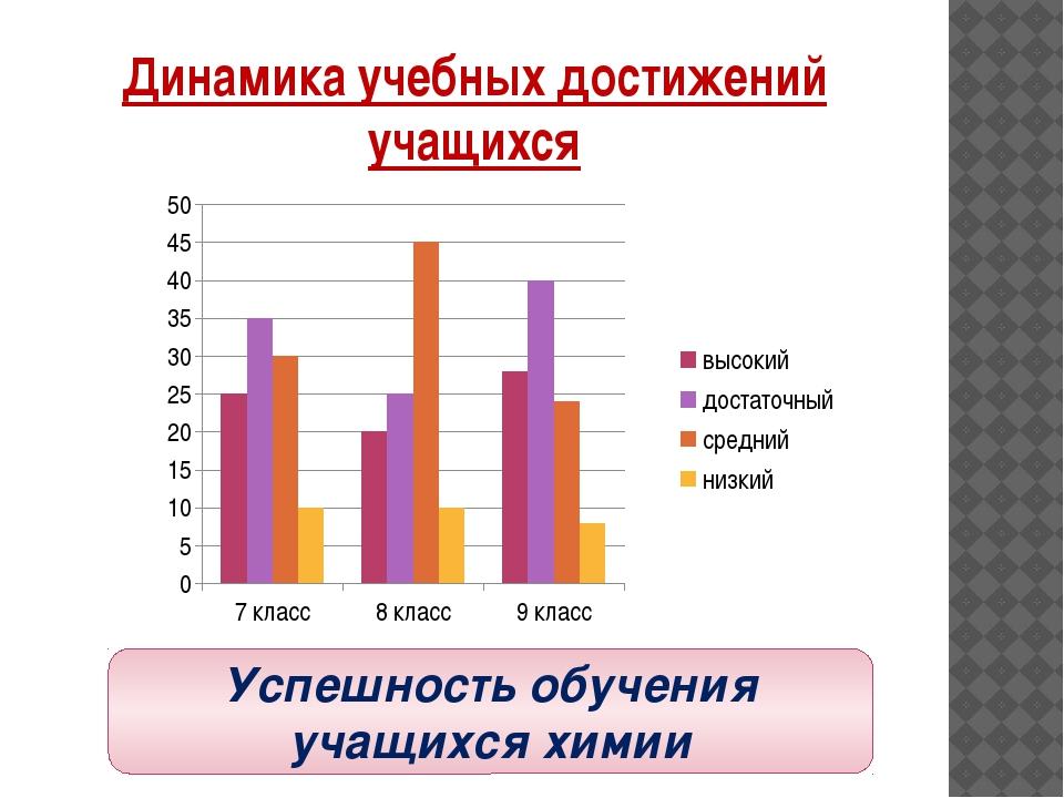Динамика учебных достижений учащихся Успешность обучения учащихся химии