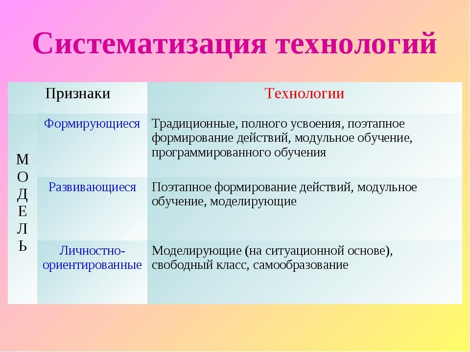 Систематизация технологий ПризнакиТехнологии М О Д Е Л ЬФормирующиесяТрад...