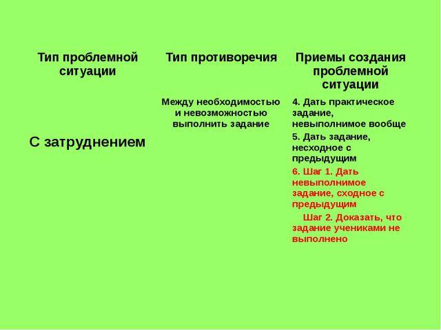 Тип проблемной ситуации Тип противоречия Приемы создания проблемной ситуации...