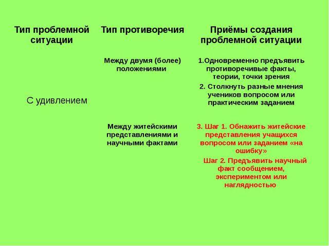 Тип проблемной ситуации Тип противоречия Приёмы создания проблемной ситуации...
