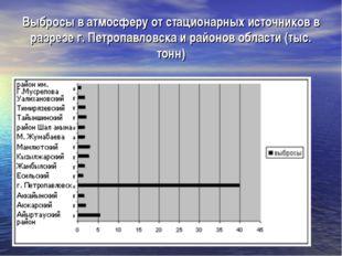 Выбросы в атмосферу от стационарных источников в разрезе г. Петропавловска и