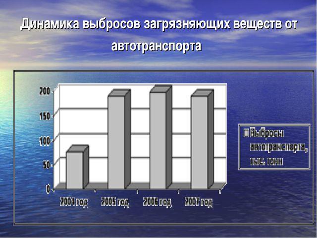 Динамика выбросов загрязняющих веществ от автотранспорта