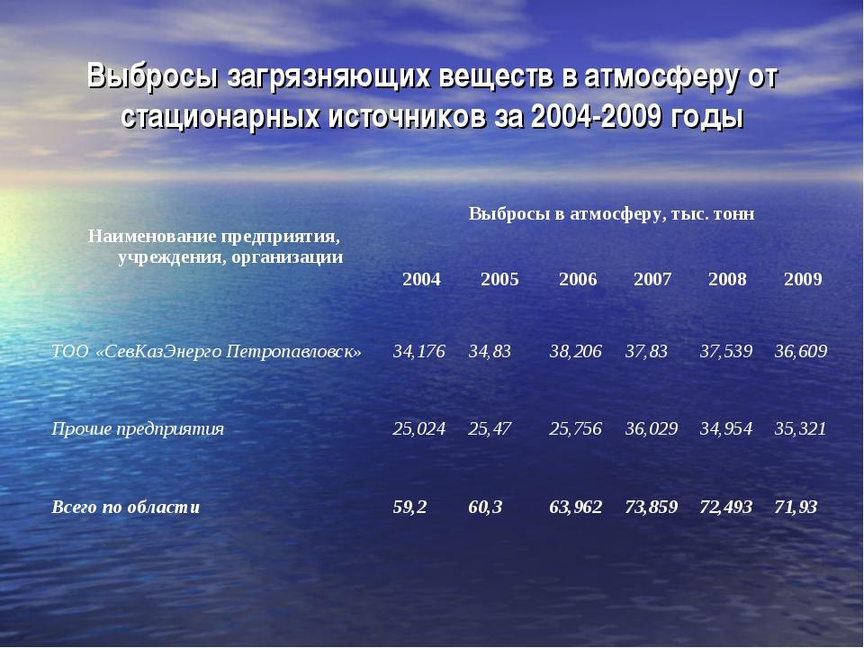 Выбросы загрязняющих веществ в атмосферу от стационарных источников за 2004-2...