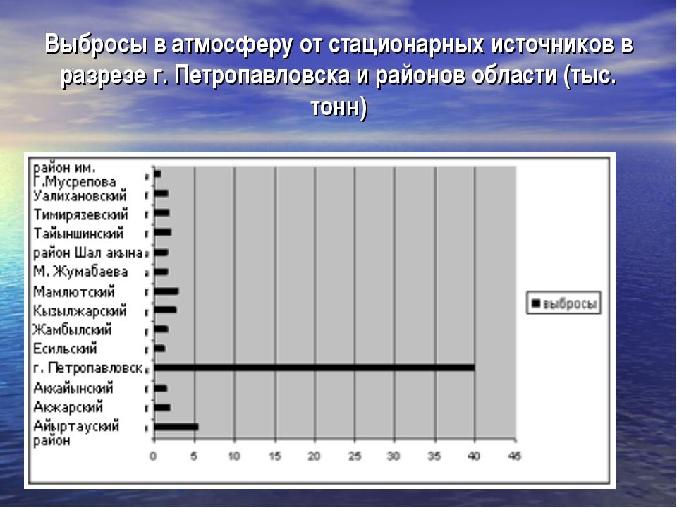 Выбросы в атмосферу от стационарных источников в разрезе г. Петропавловска и...
