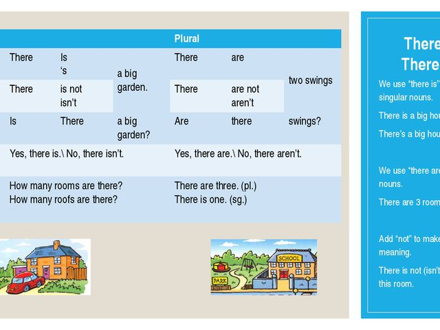 "There is\ There are We use ""there is"" with singular nouns. There is a big hou..."