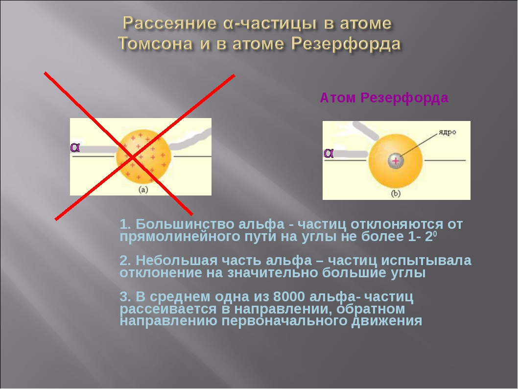 Атом Резерфорда ат м омсона 1. Большинство альфа - частиц отклоняются от пря...