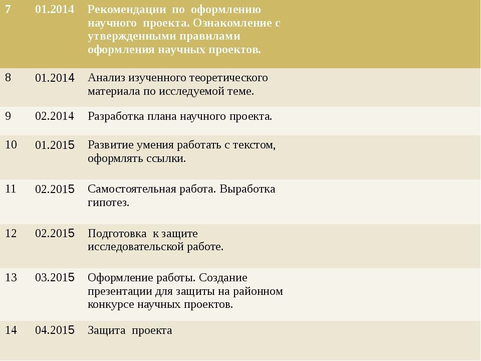 7 01.2014 Рекомендации по оформлению научного проекта. Ознакомление с утверж...