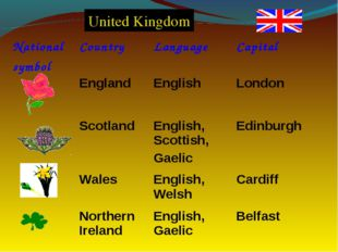 United Kingdom National symbol	Country	Language	Capital 	England	English	Lond