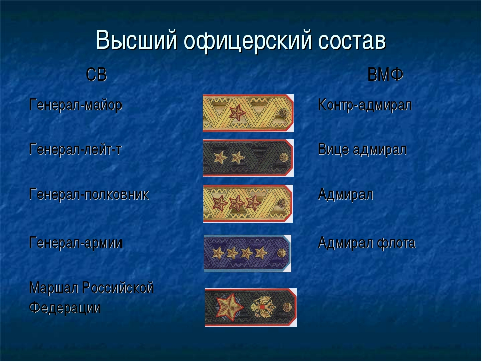 Высший офицерский состав СВВМФ Генерал-майорКонтр-адмирал Генерал-лейт-т...