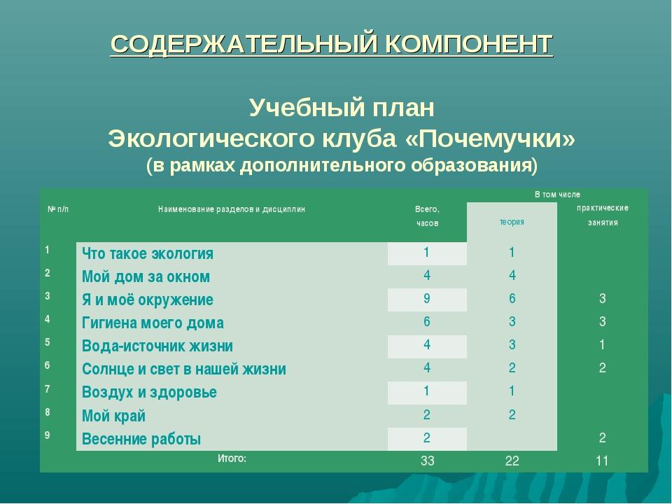 Учебный план Экологического клуба «Почемучки» (в рамках дополнительного образ...