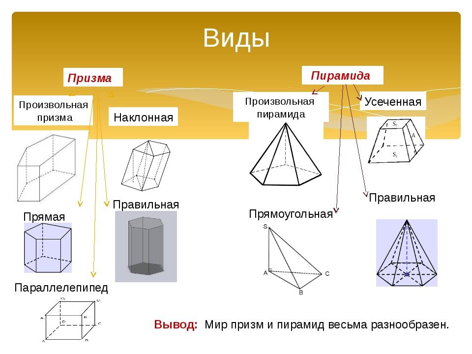 Виды Призма Пирамида Произвольная призма Прямая Правильная Наклонная Усеченна...