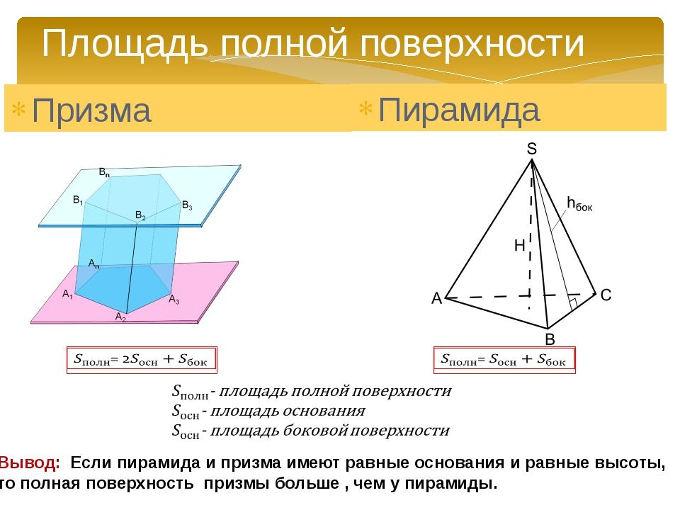 Площадь полной поверхности Призма Пирамида Вывод: Если пирамида и призма имею...