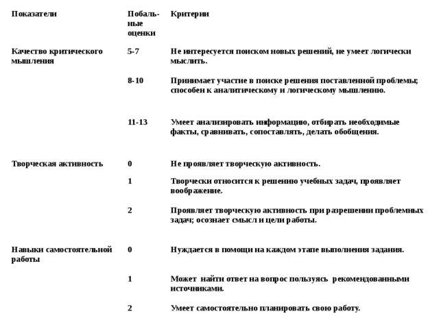 Показатели Побаль-ныеоценки Критерии Качество критического мышления 5-7 Не и...