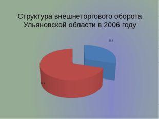 Структура внешнеторгового оборота Ульяновской области в 2006 году