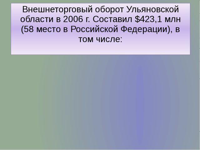 Внешнеторговый оборот Ульяновской области в 2006 г. Составил $423,1 млн (58 м...