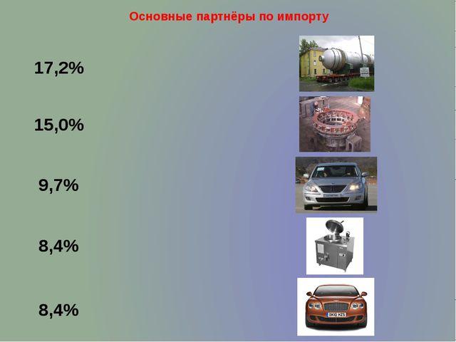 Основные партнёры по импорту 17,2% 15,0% 8,4% 8,4% 9,7%