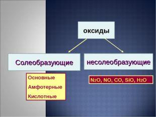 оксиды Солеобразующие несолеобразующие N2O, NO, CO, SiO, H2O Основные Амфотер