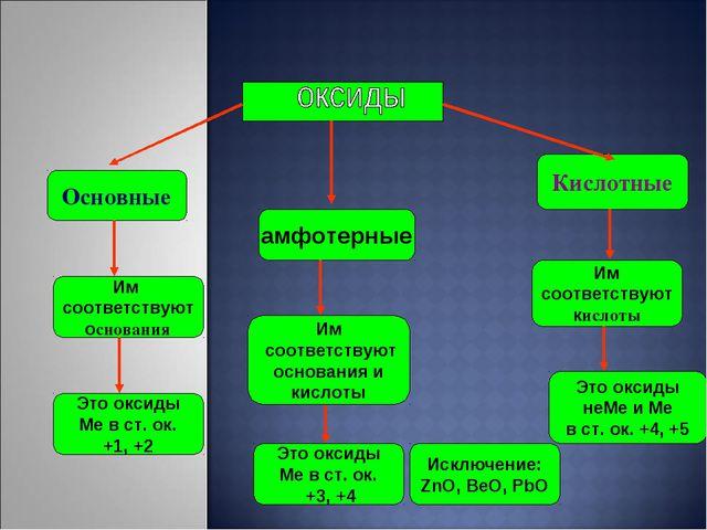 Основные Кислотные Им соответствуют основания Им соответствуют кислоты амфот...