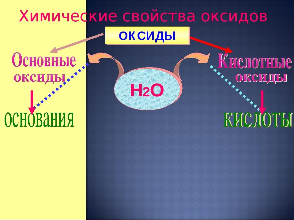 Химические свойства оксидов ОКСИДЫ Н2О