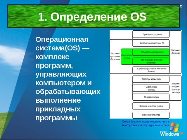1. Определение OS Схема. Место операционной системы в многоуровневой структур...
