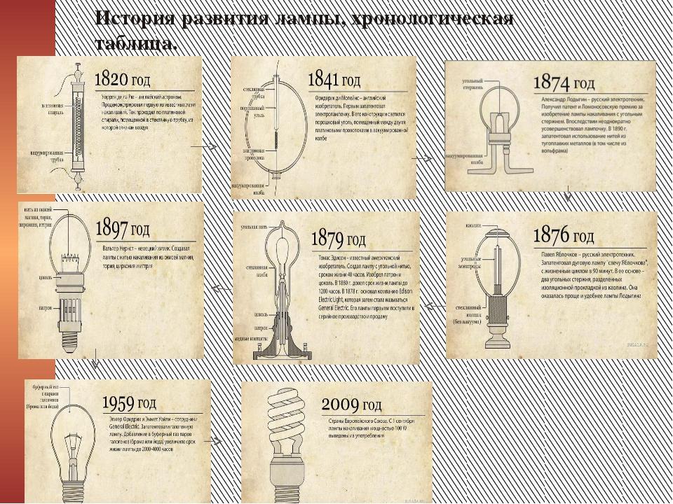 История развития лампы, хронологическая таблица.